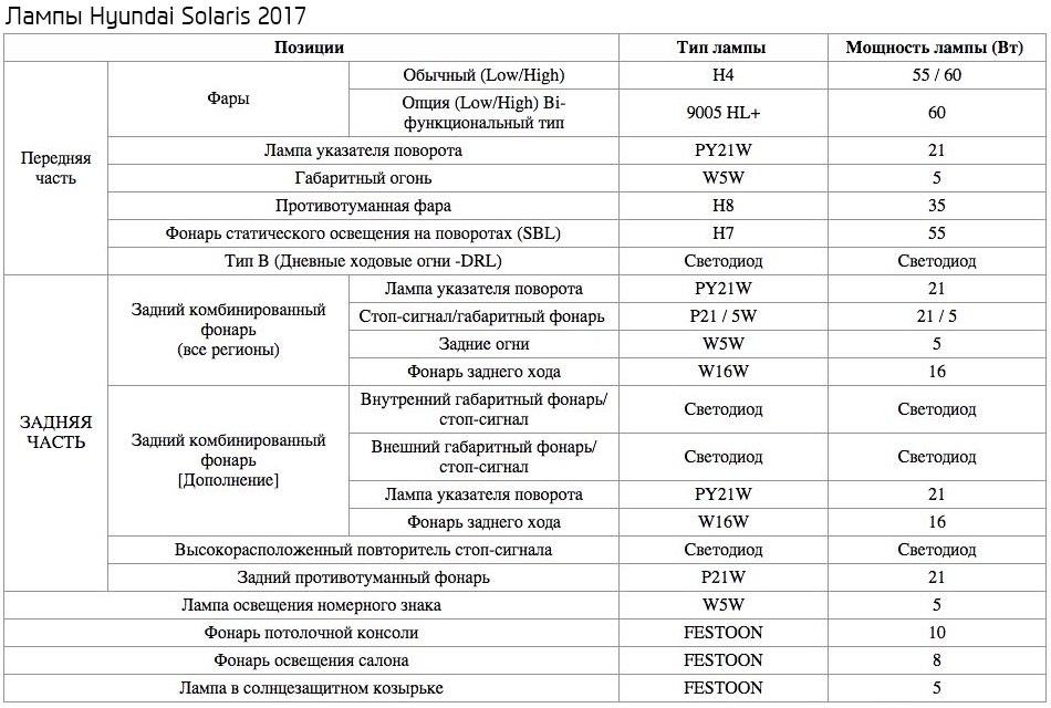 Лампы применяемые в Хендай Солярис 2 с 2017 года