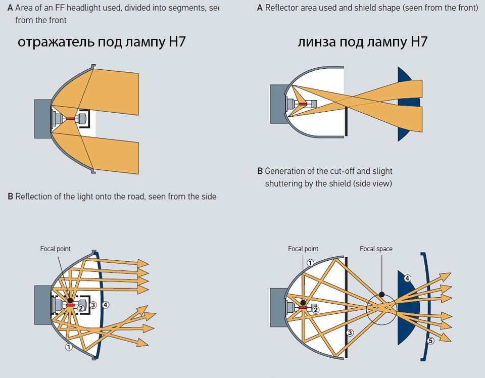 Как формируется пучок света в фаре