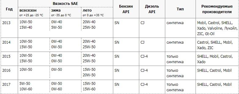 таблица масел для Рапид Шкода